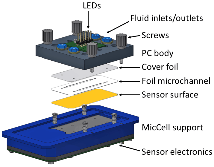 Exploded view of complete sensor system