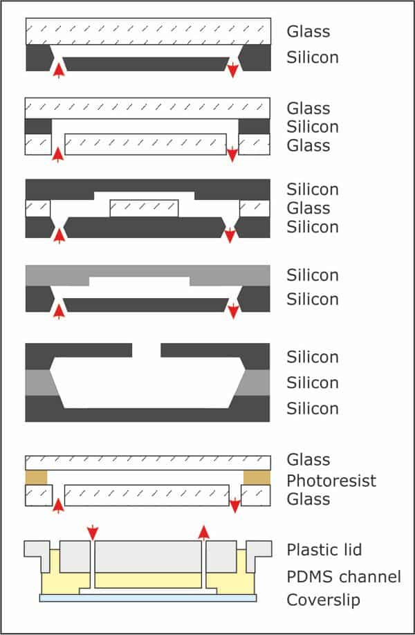Different sandwich methods for microfluidic devices