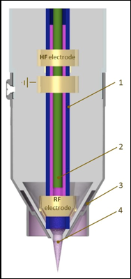 Schematic of Nadir Plasma Jet Module: Argon Channel (1), carrier gas or reactive gas capillary (2), cooling or shielding gas channel (3), plasma plume (4)