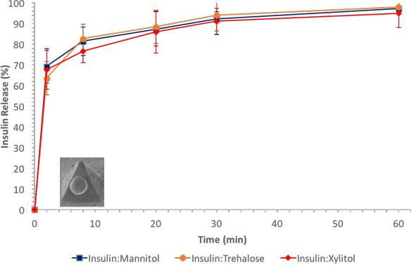 Insulin release vs. time for porcine skin [3]